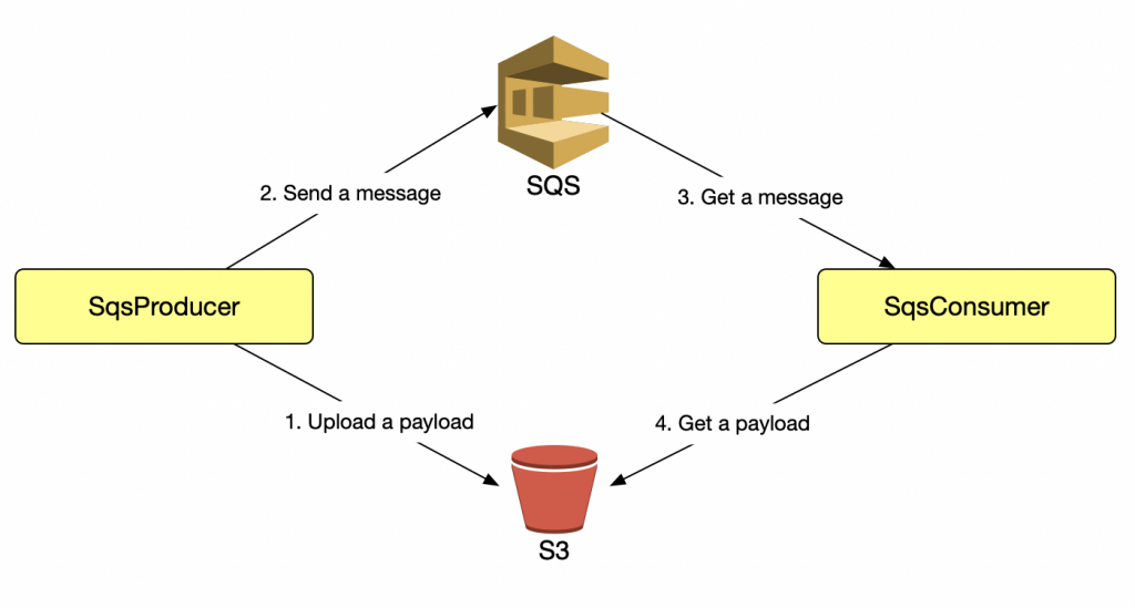 a diagram of the relationship between SQS producer and SQS consumer
