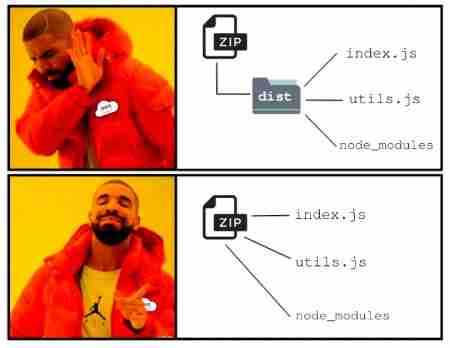Drake meme Expected Zip file structure