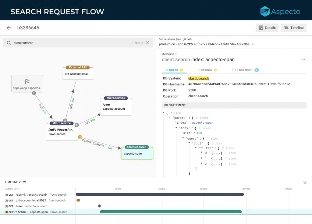 search request flow in Aspeto